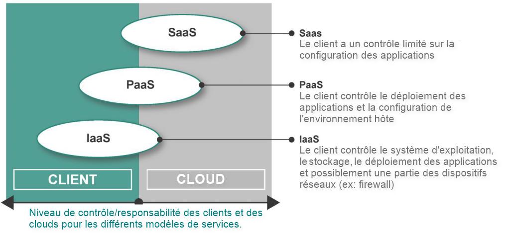 cloud-francais